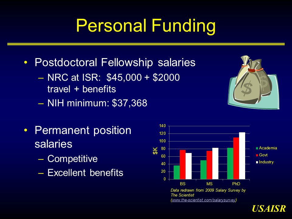 USAISR Personal Funding Permanent position salaries –Competitive –Excellent benefits $K Data redrawn from 2009 Salary Survey by The Scientist (www.the-scientist.com/salarysurvey)www.the-scientist.com/salarysurvey Postdoctoral Fellowship salaries –NRC at ISR: $45,000 + $2000 travel + benefits –NIH minimum: $37,368