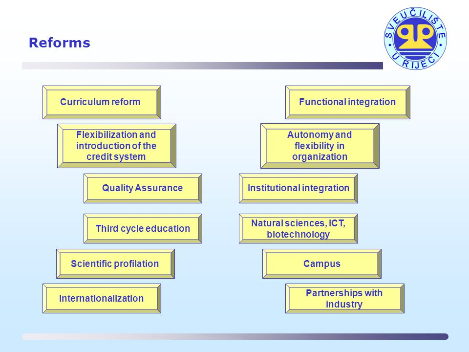 Reforms Curriculum reform Flexibilization and introduction of the credit system Quality Assurance Functional integration Institutional integration Autonomy and flexibility in organization Scientific profilation Natural sciences, ICT, biotechnology Campus Internationalization Third cycle education Partnerships with industry