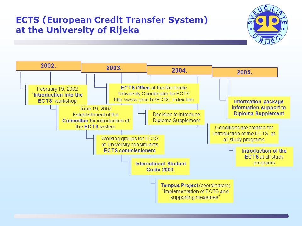 ECTS (European Credit Transfer System) at the University of Rijeka Introduction of the ECTS at all study programs Tempus Project (coordinators) Implementation of ECTS and supporting measures Conditions are created for introduction of the ECTS at all study programs Information package Information support to Diploma Supplement International Student Guide 2003.