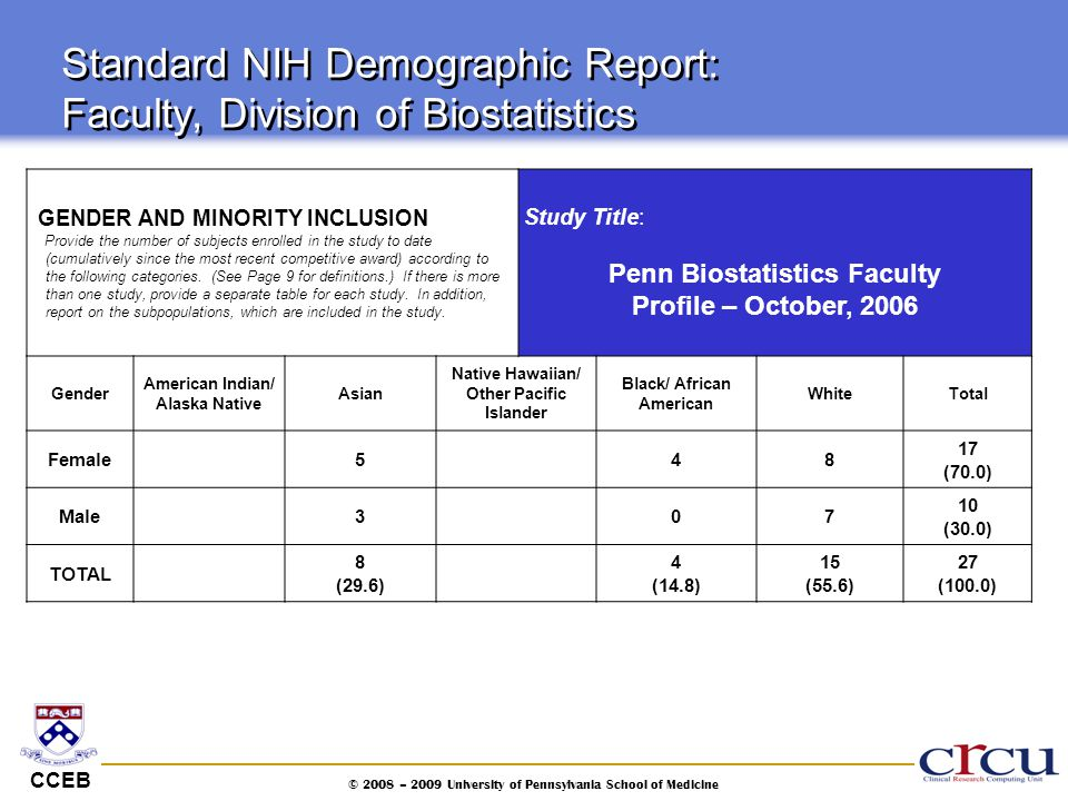 CCEB © 2008 – 2009 University of Pennsylvania School of Medicine Standard NIH Demographic Report: Faculty, Division of Biostatistics GENDER AND MINORI