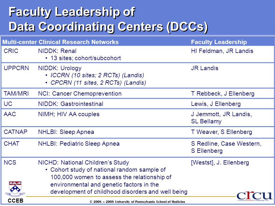 CCEB © 2008 – 2009 University of Pennsylvania School of Medicine Faculty Leadership of Data Coordinating Centers (DCCs) Multi-center Clinical Research