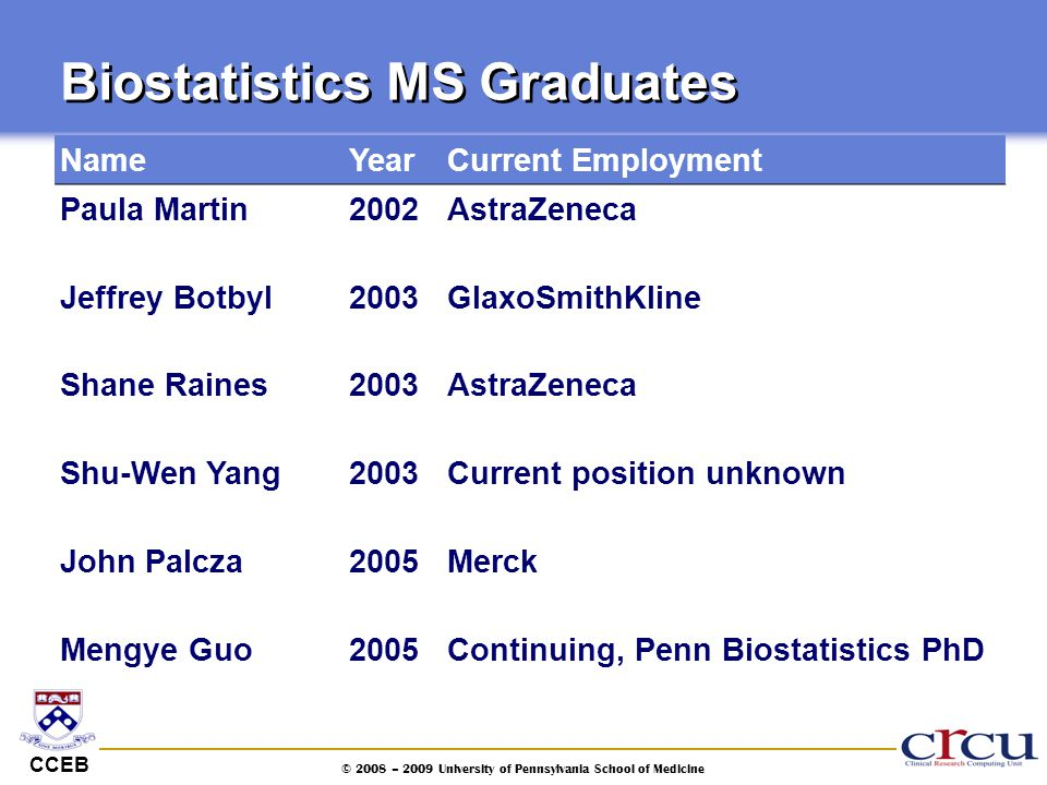CCEB © 2008 – 2009 University of Pennsylvania School of Medicine Biostatistics MS Graduates NameYearCurrent Employment Paula Martin2002AstraZeneca Jef