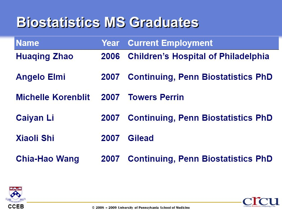 CCEB © 2008 – 2009 University of Pennsylvania School of Medicine Biostatistics MS Graduates NameYearCurrent Employment Huaqing Zhao2006Children's Hosp