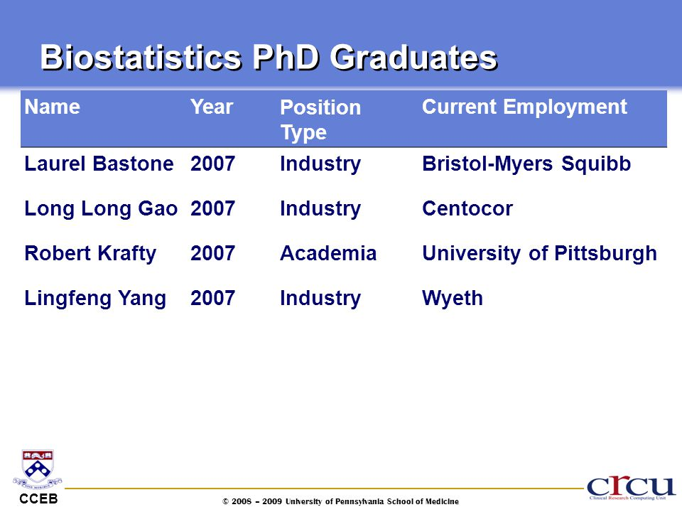 CCEB © 2008 – 2009 University of Pennsylvania School of Medicine Biostatistics PhD Graduates NameYearPosition Type Current Employment Laurel Bastone20
