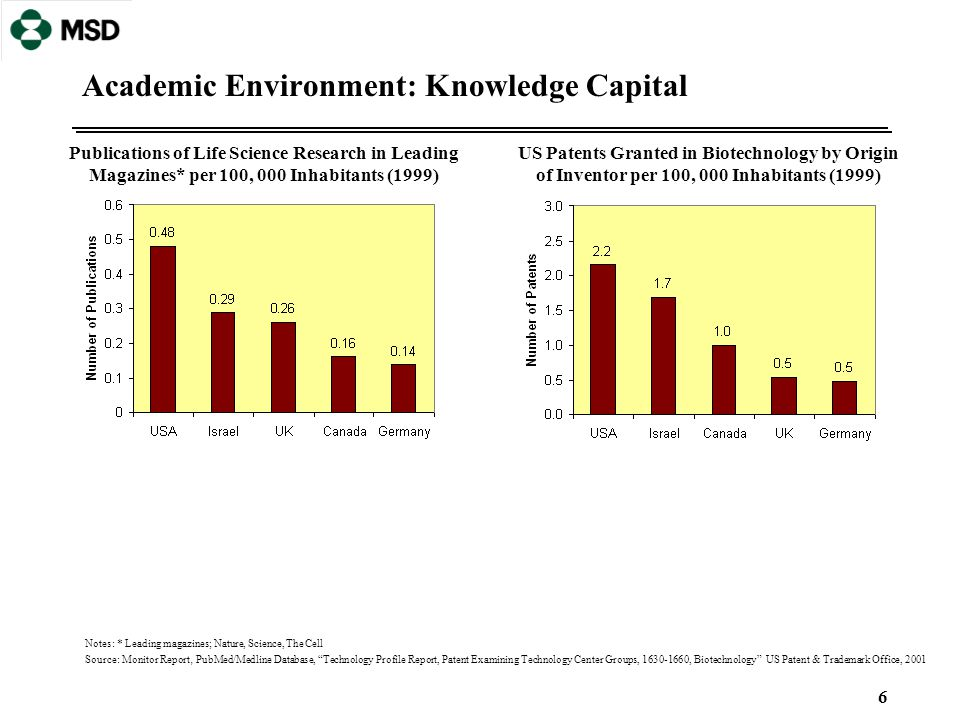 """6 Academic Environment: Knowledge Capital Notes: * Leading magazines; Nature, Science, The Cell Source: Monitor Report, PubMed/Medline Database, """"Tech"""