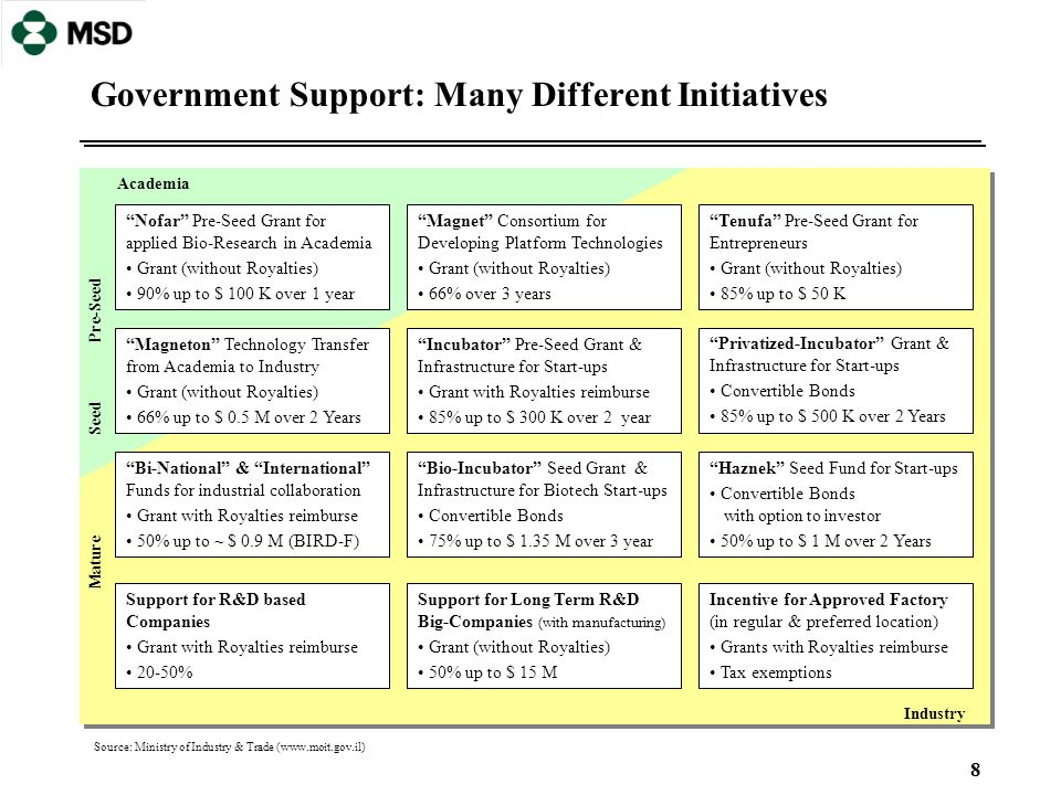 """8 Government Support: Many Different Initiatives """"Nofar"""" Pre-Seed Grant for applied Bio-Research in Academia Grant (without Royalties) 90% up to $ 100"""