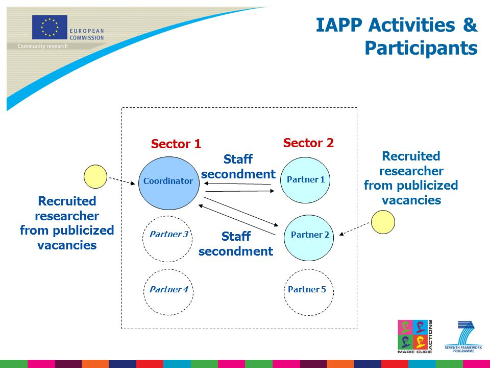 IAPP Activities & Participants Recruited researcher from publicized vacancies Coordinator Partner 1 Recruited researcher from publicized vacancies Sector 2 Partner 2 Sector 1 Staff secondment Partner 3 Partner 4Partner 5