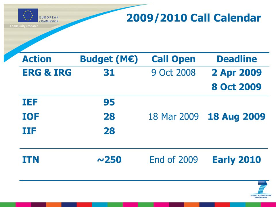 2009/2010 Call Calendar ActionBudget (M€)Call OpenDeadline ERG & IRG319 Oct 20082 Apr 2009 8 Oct 2009 IEF IOF IIF ITN 95 28 ~250 18 Mar 2009 End of 2009 18 Aug 2009 Early 2010