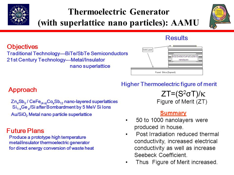 Objectives Traditional Technology—BiTe/SbTe Semiconductors 21st Century Technology---Metal/Insulator nano superlattice Results Higher Thermoelectric figure of merit Approach Zn 4 Sb 3 / CeFe (4-x) Co x Sb 12 nano-layered superlattices Si 1-x Ge x /Si after Bombardment by 5 MeV Si Ions Au/SiO 2 Metal nano particle superlattice Future Plans Produce a prototype high temperature metal/insulator thermoelectric generator for direct energy conversion of waste heat Thermoelectric Generator (with superlattice nano particles): AAMU Summary 50 to 1000 nanolayers were produced in house.