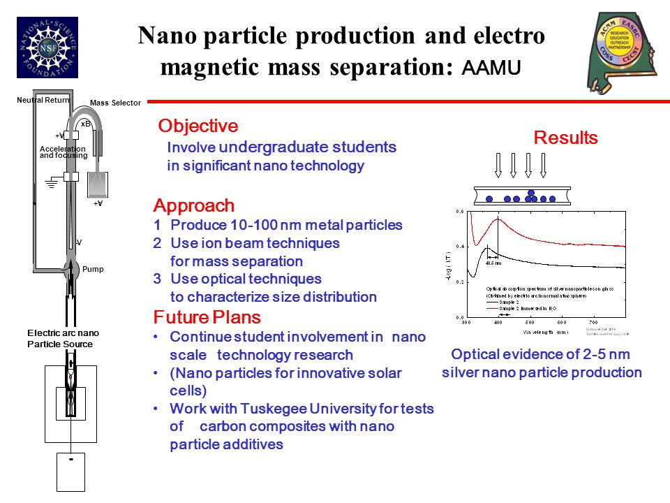 +V 2 - V xB +V 1 Neutral Return Mass Selector Pump Acceleration and focusing Electric arc nano Particle Source Nano particle production and electro magnetic mass separation: AAMU Approach 1 Produce 10-100 nm metal particles 2 Use ion beam techniques for mass separation 3 Use optical techniques to characterize size distribution Future Plans Continue student involvement in nano scale technology research (Nano particles for innovative solar cells) Work with Tuskegee University for tests of carbon composites with nano particle additives Objective Involve undergraduate students in significant nano technology Results Optical evidence of 2-5 nm silver nano particle production