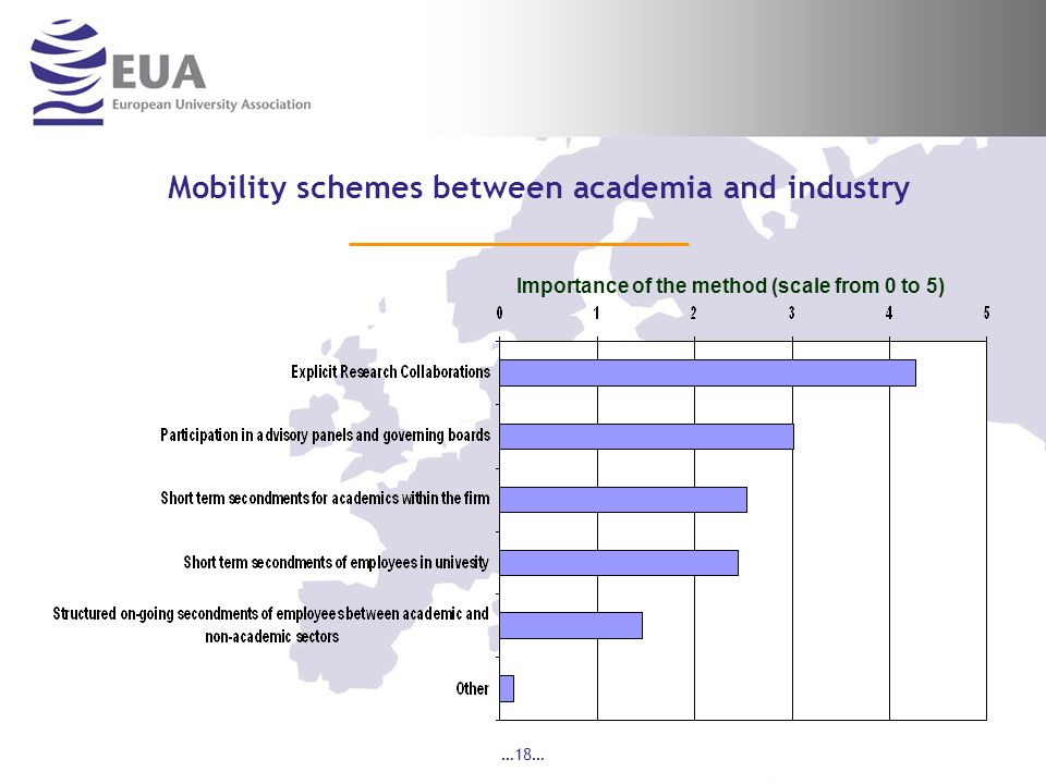 …18… Importance of the method (scale from 0 to 5) Mobility schemes between academia and industry