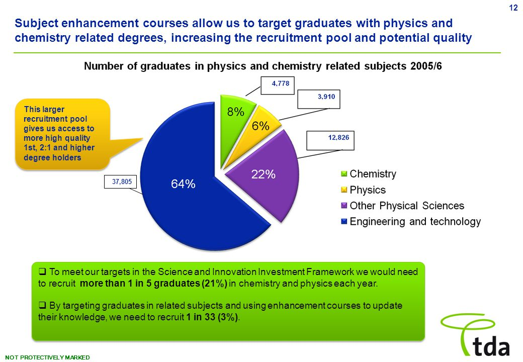 NOT PROTECTIVELY MARKED Subject enhancement courses allow us to target graduates with physics and chemistry related degrees, increasing the recruitment pool and potential quality 37,805 12  To meet our targets in the Science and Innovation Investment Framework we would need to recruit more than 1 in 5 graduates (21%) in chemistry and physics each year.
