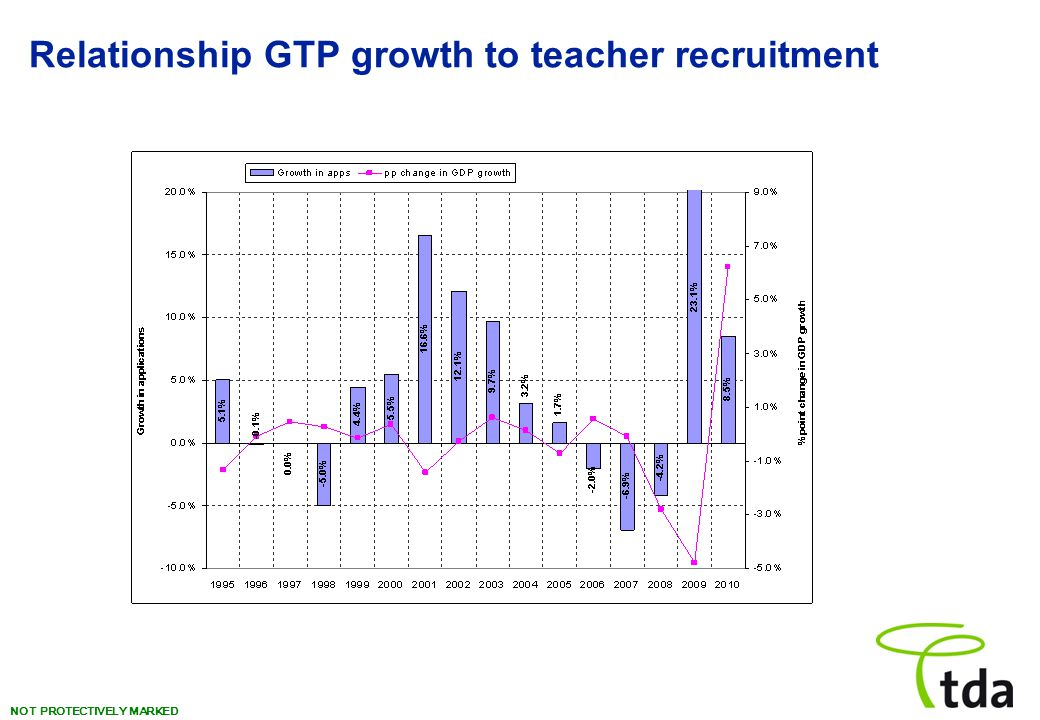 NOT PROTECTIVELY MARKED Relationship GTP growth to teacher recruitment