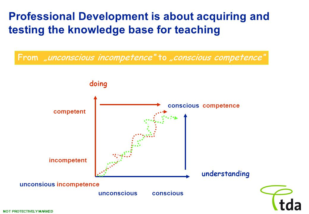 "NOT PROTECTIVELY MARKED Professional Development is about acquiring and testing the knowledge base for teaching doing understanding competent incompetent consciousunconscious conscious competence unconsious incompetence From ""unconscious incompetence to ""conscious competence"