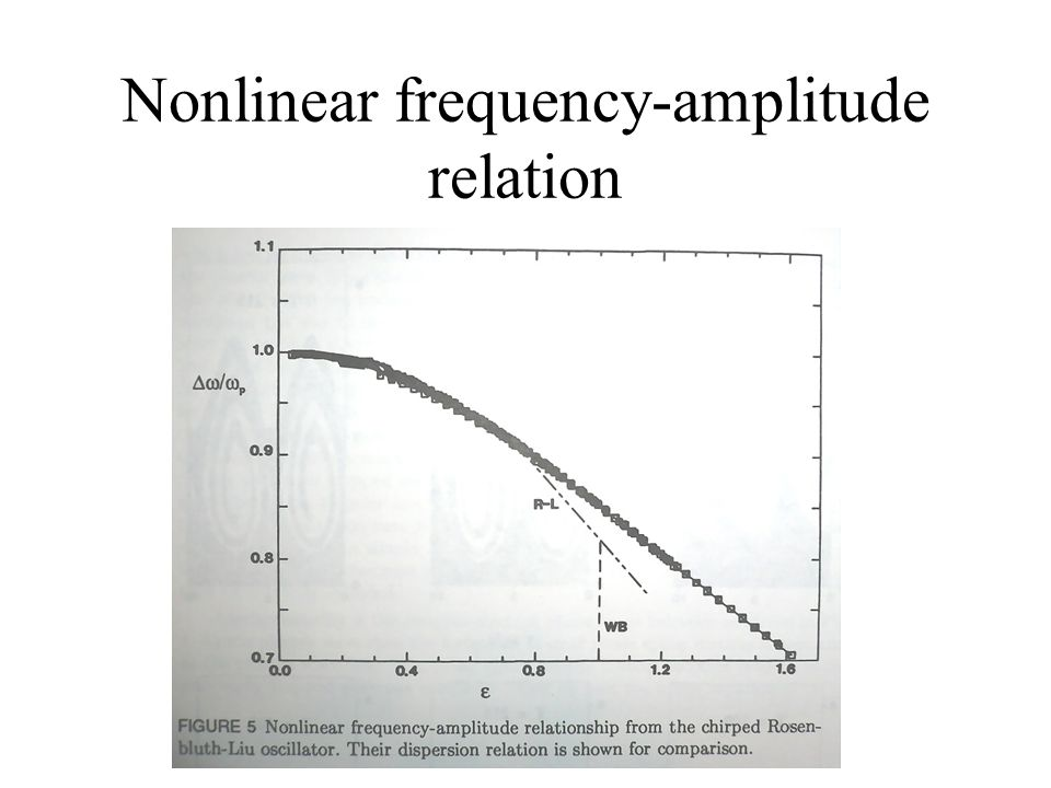 Nonlinear frequency-amplitude relation