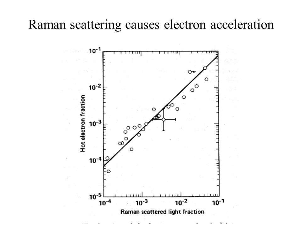 Raman scattering causes electron acceleration