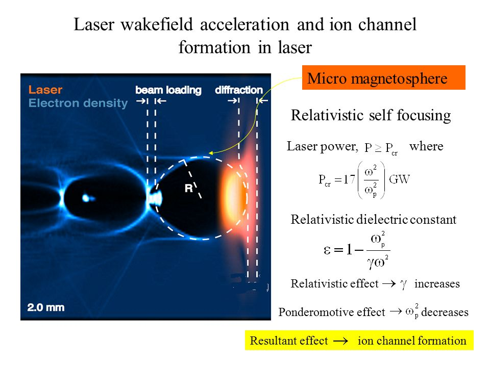 Micro magnetosphere Relativistic self focusing whereLaser power, Relativistic dielectric constant Relativistic effect increases Ponderomotive effect d