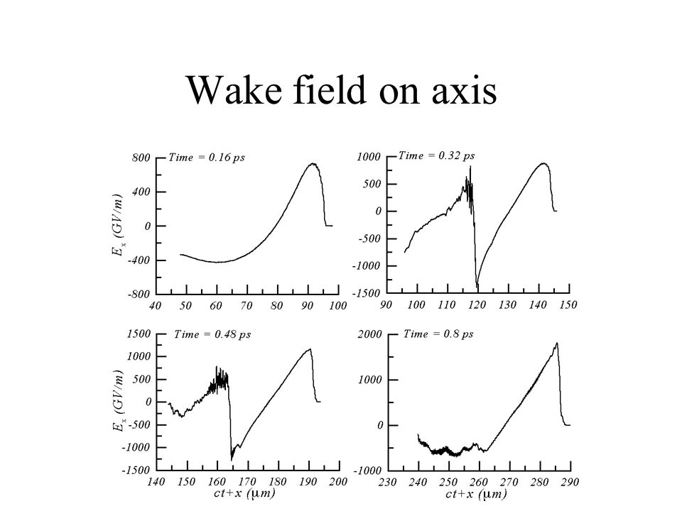 Wake field on axis