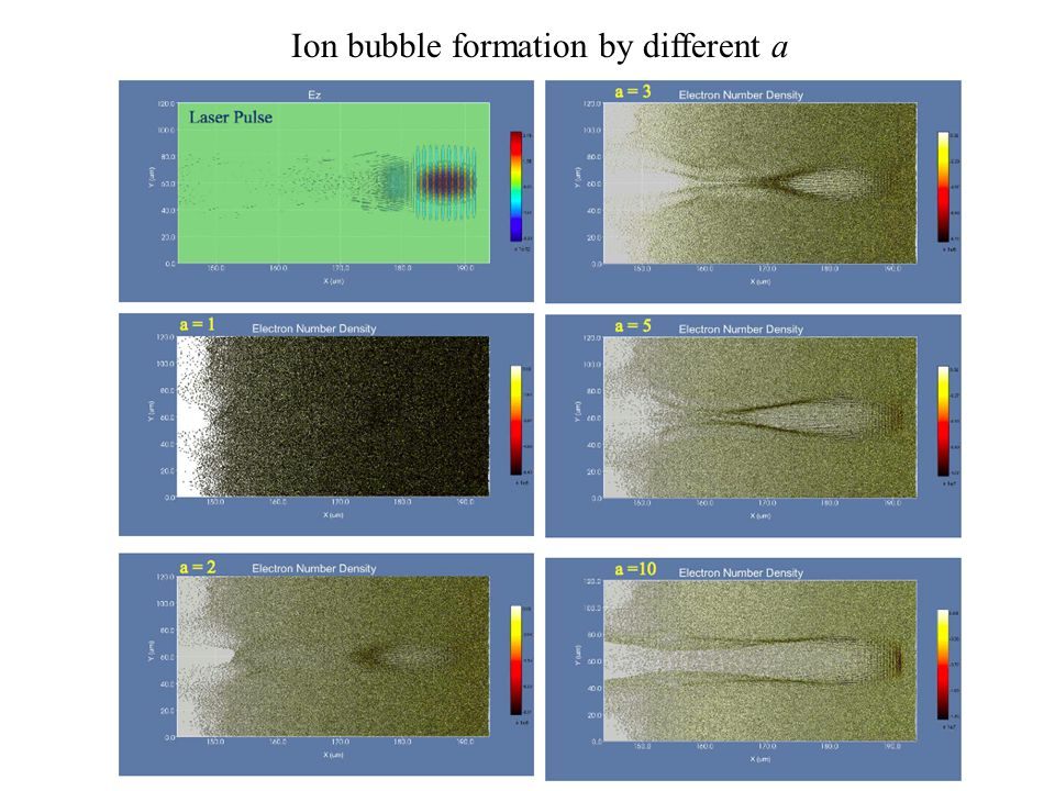 Ion bubble formation by different a