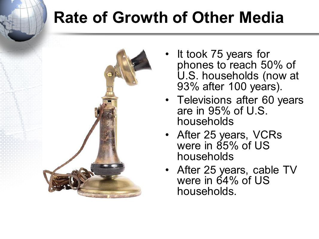 Rate of Growth of Other Media It took 75 years for phones to reach 50% of U.S.