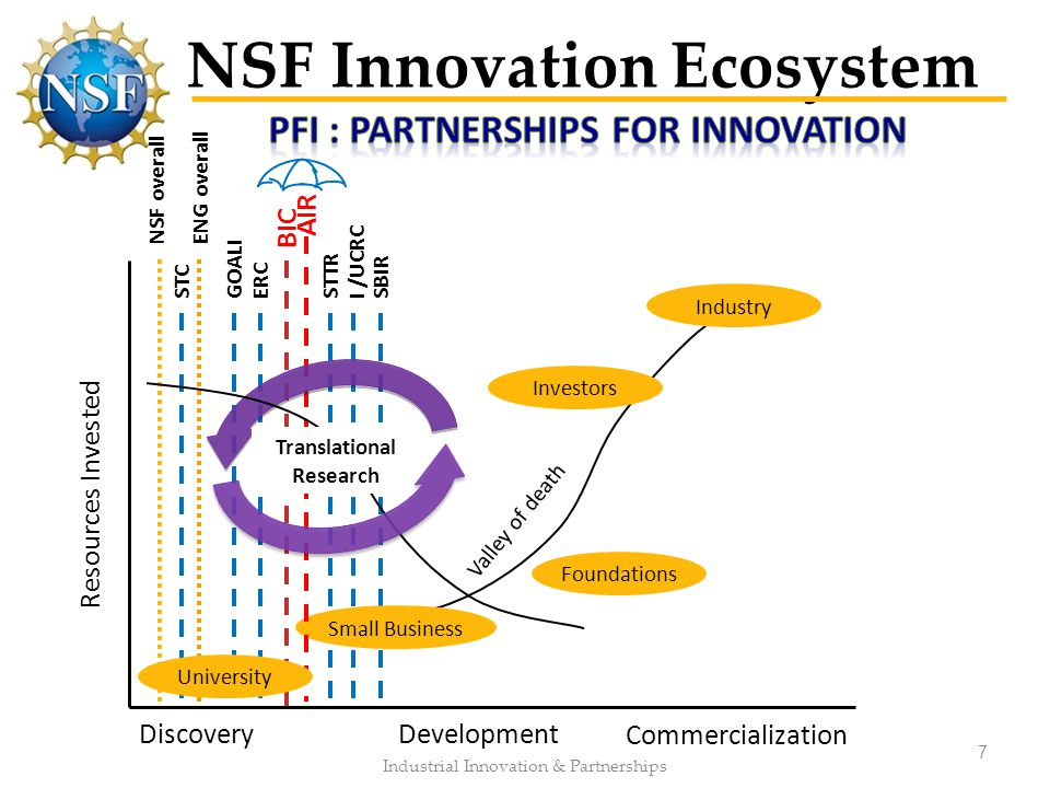 NSF Innovation Ecosystem Industrial Innovation & Partnerships 7 Small Business Investors Industry ENG overallNSF overall GOALII /UCRC BIC ERCSTTRSBIRS