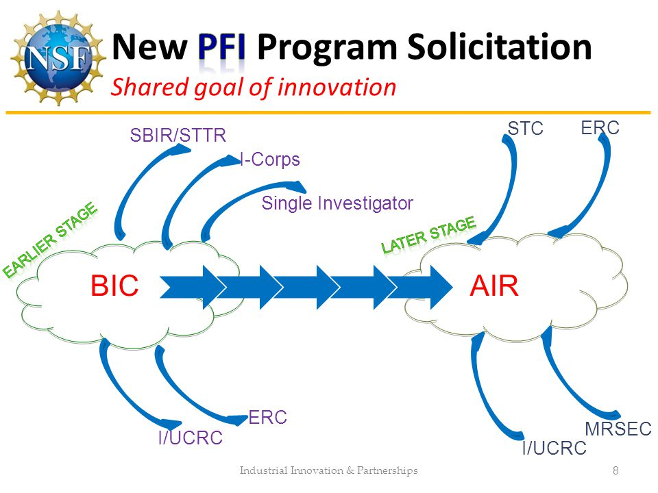 Industrial Innovation & Partnerships 8 BIC AIR SBIR/STTR Single Investigator I-Corps ERC I/UCRC ERC I/UCRC MRSEC STC