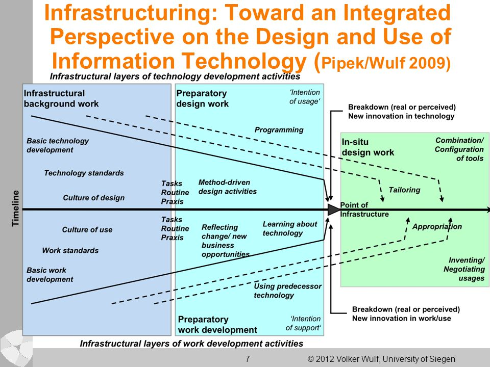 7 © 2012 Volker Wulf, University of Siegen Infrastructuring: Toward an Integrated Perspective on the Design and Use of Information Technology ( Pipek/Wulf 2009)