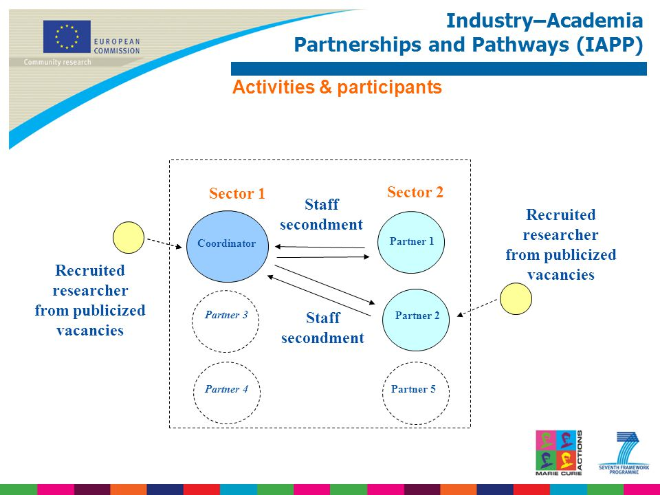 Industry–Academia Partnerships and Pathways (IAPP) Activities & participants Recruited researcher from publicized vacancies Coordinator Partner 1 Recruited researcher from publicized vacancies Sector 2 Partner 2 Sector 1 Staff secondment Partner 3 Partner 4Partner 5