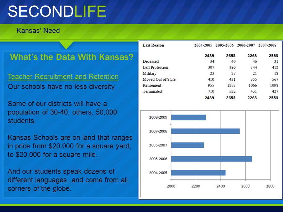 SECONDLIFE Our schools have no less diversity. Some of our districts will have a population of 30-40, others, 50,000 students. Kansas Schools are on l