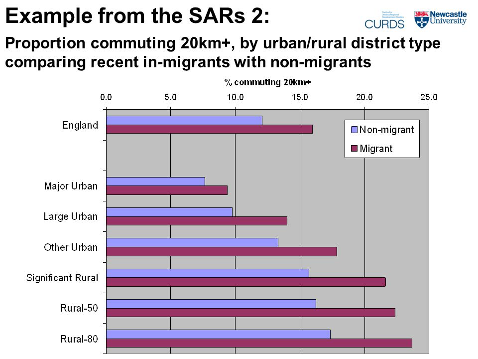 Example from the SARs 2: Proportion commuting 20km+, by urban/rural district type comparing recent in-migrants with non-migrants
