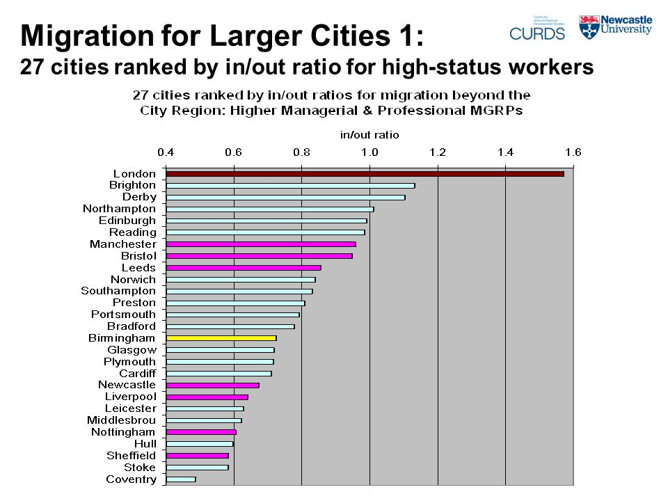 Migration for Larger Cities 1: 27 cities ranked by in/out ratio for high-status workers