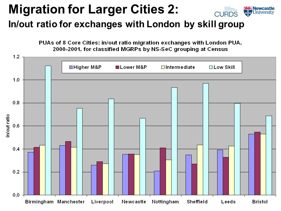 Migration for Larger Cities 2: In/out ratio for exchanges with London by skill group