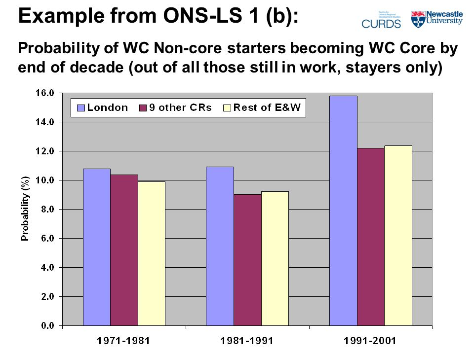 Example from ONS-LS 1 (b): Probability of WC Non-core starters becoming WC Core by end of decade (out of all those still in work, stayers only)