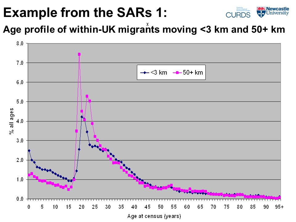 Example from the SARs 1: Age profile of within-UK migrants moving <3 km and 50+ km