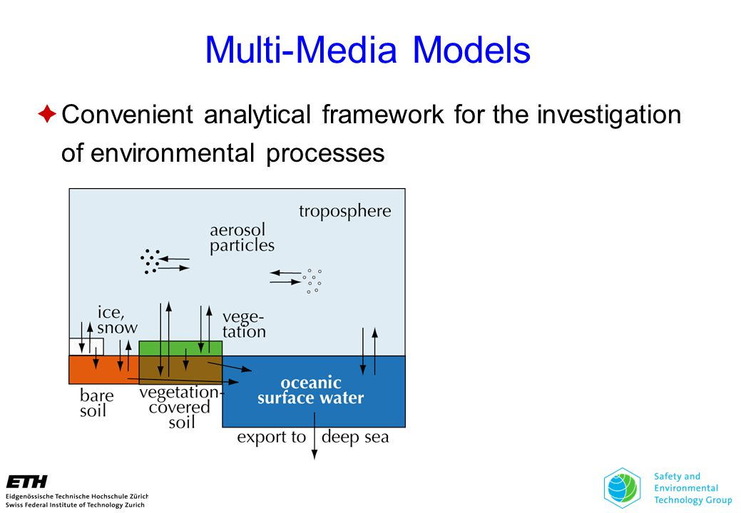 Multi-Media Models  Convenient analytical framework for the investigation of environmental processes