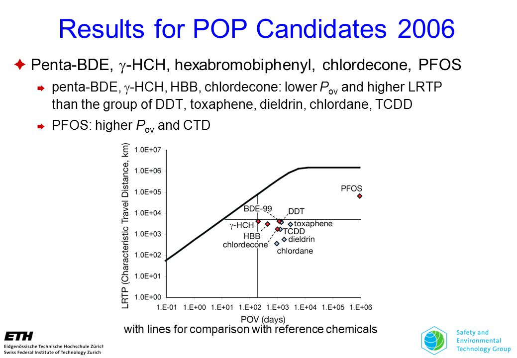 Results for POP Candidates 2006  Penta-BDE,  -HCH, hexabromobiphenyl, chlordecone, PFOS  penta-BDE,  -HCH, HBB, chlordecone: lower P ov and higher LRTP than the group of DDT, toxaphene, dieldrin, chlordane, TCDD  PFOS: higher P ov and CTD with lines for comparison with reference chemicals
