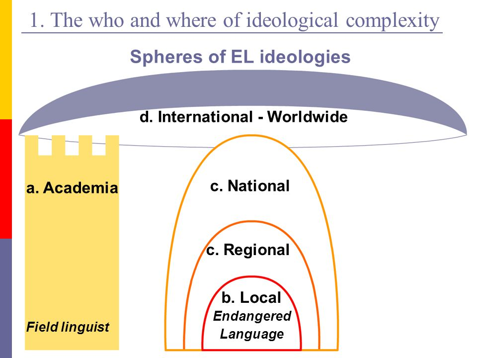 1. The who and where of ideological complexity Spheres of EL ideologies a.