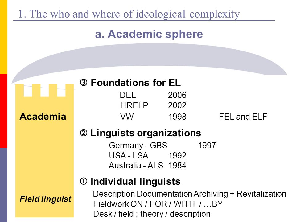 1.The who and where of ideological complexity b. Local  Linguistic communities ▪ activists .
