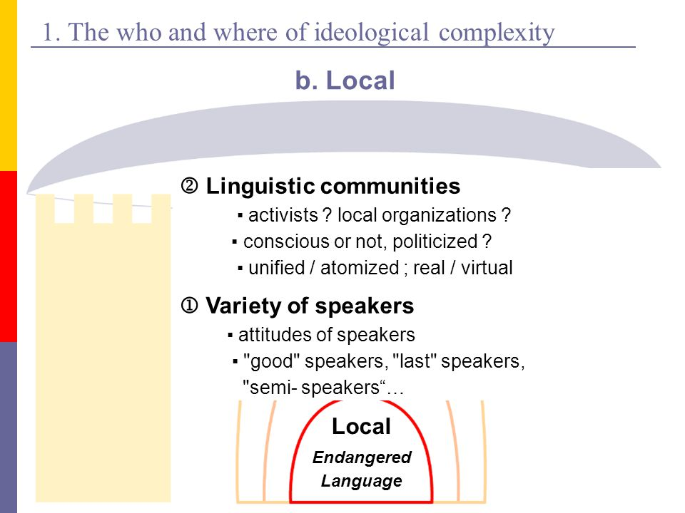 1. The who and where of ideological complexity b.