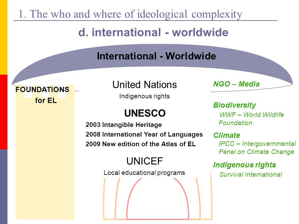 1. The who and where of ideological complexity d.