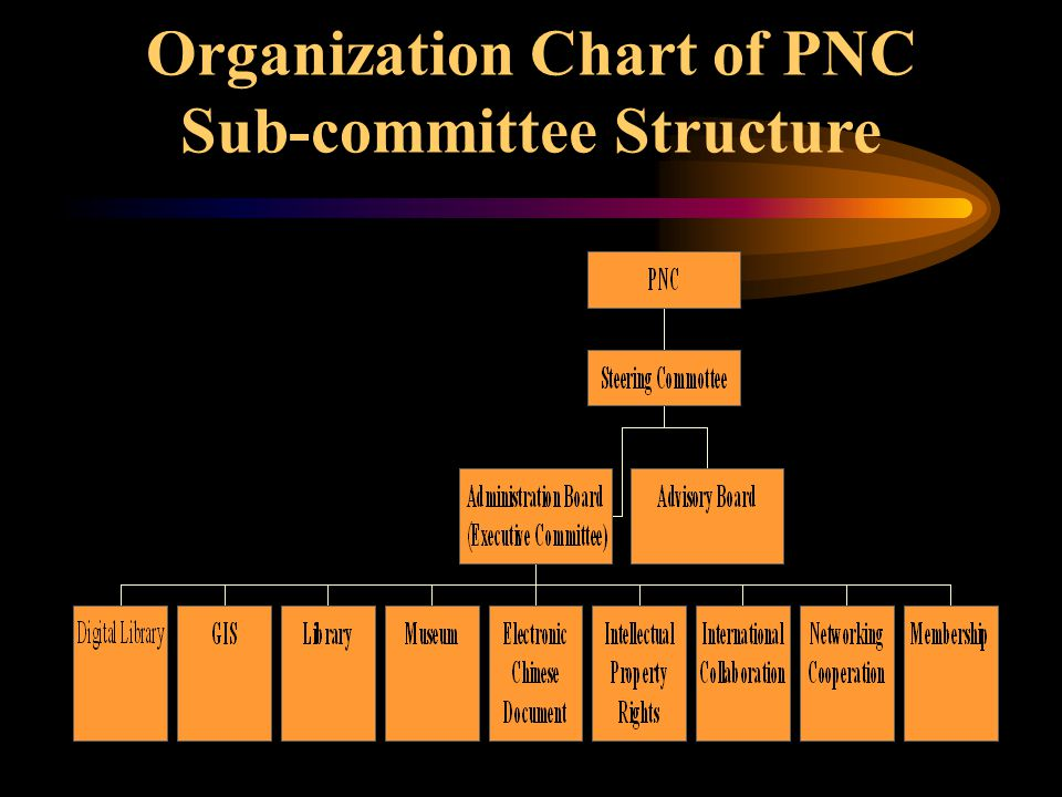 Organization Chart of PNC Sub-committee Structure