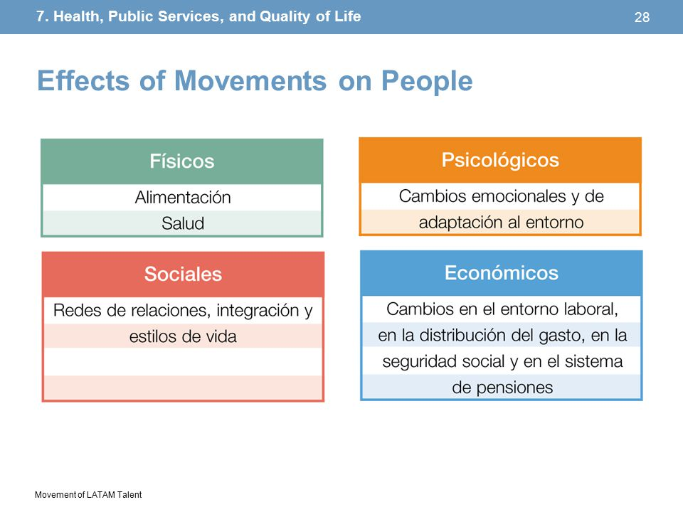 Movement of LATAM Talent 28 Effects of Movements on People 7.