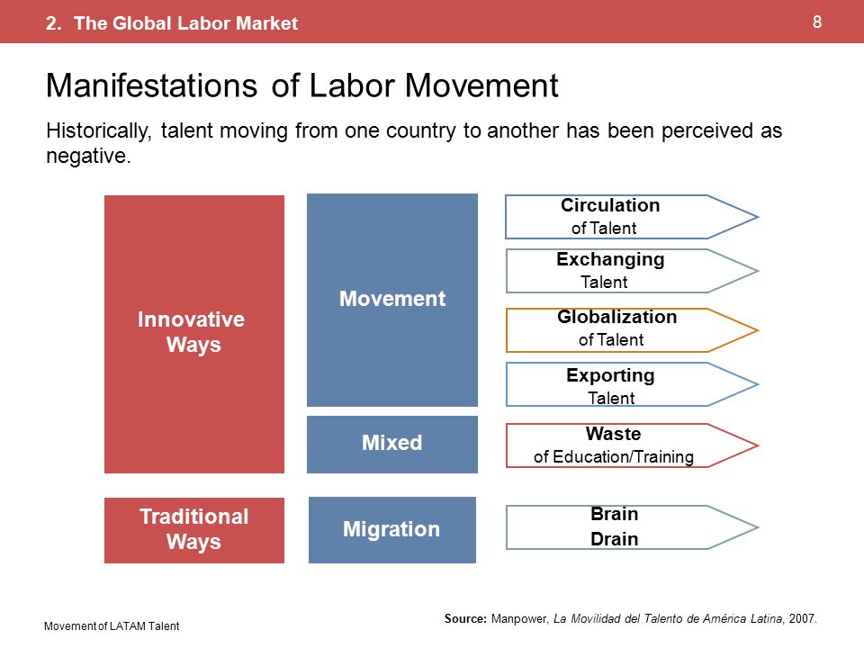 Movement of LATAM Talent 8 Source: Manpower, La Movilidad del Talento de América Latina, 2007.