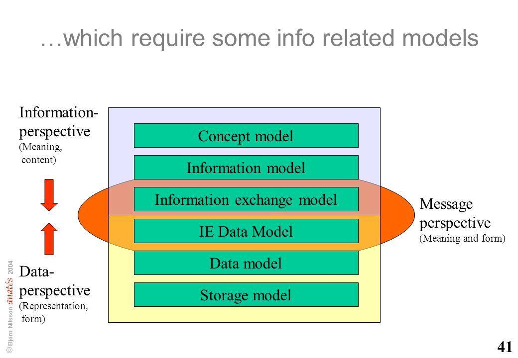 anatés 2004 © Björn Nilsson anatés 2004 A1 Data- model (Internal schema) Information model (Konceptual schema) Data exch.
