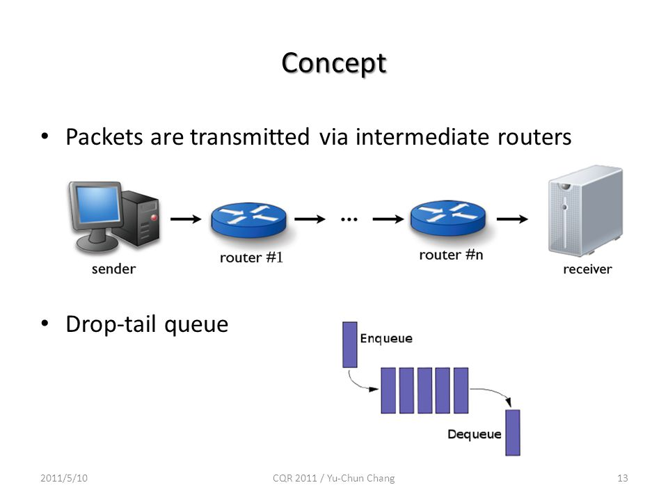 Concept 2011/5/10CQR 2011 / Yu-Chun Chang13 Packets are transmitted via intermediate routers Drop-tail queue