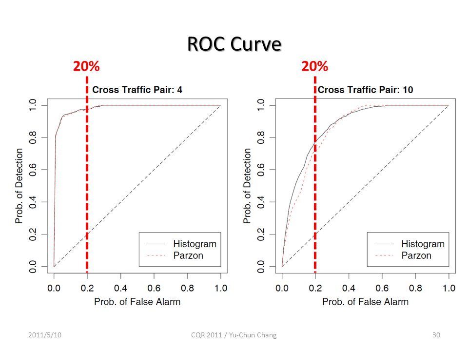 ROC Curve 2011/5/10CQR 2011 / Yu-Chun Chang30 20%