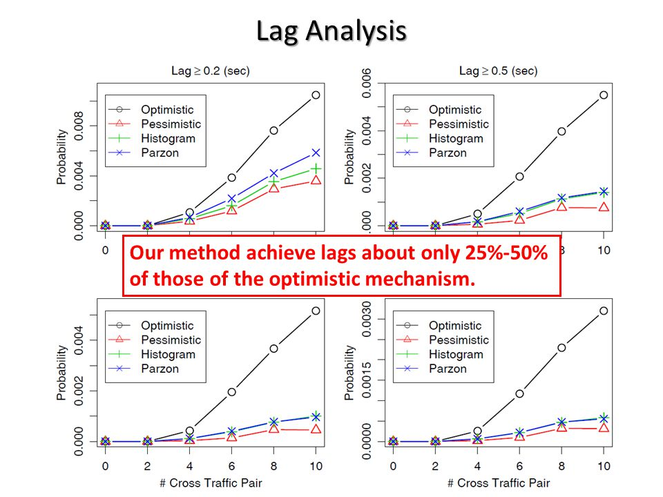 Lag Analysis CQR 2011 / Yu-Chun Chang Our method achieve lags about only 25%-50% of those of the optimistic mechanism.