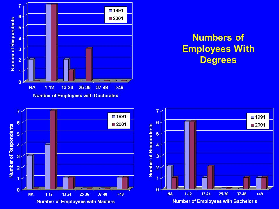 Numbers of Employees With Degrees