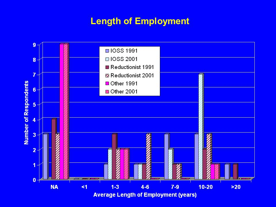 Length of Employment