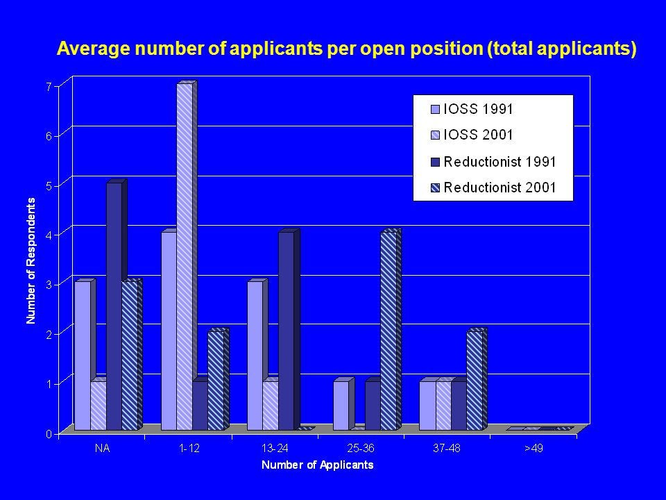 Average number of applicants per open position (total applicants)